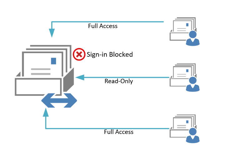 Block Sign-in from SharedMailboxes