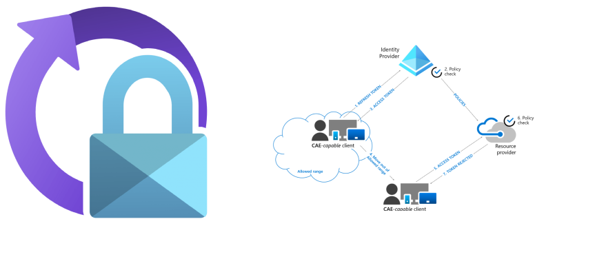 Why Azure AD Continues Access Evaluation isImportant?